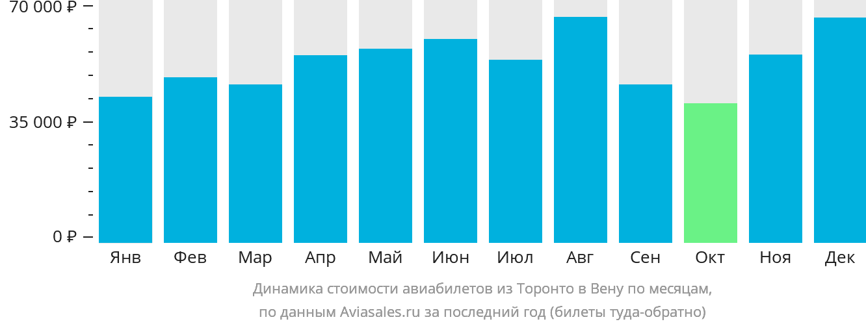 Динамика стоимости авиабилетов из Торонто в Вену по месяцам