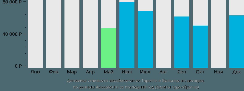 Динамика стоимости авиабилетов из Торонто в Вильнюс по месяцам