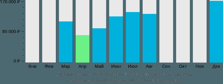 Динамика стоимости авиабилетов из Торонто во Владивосток по месяцам