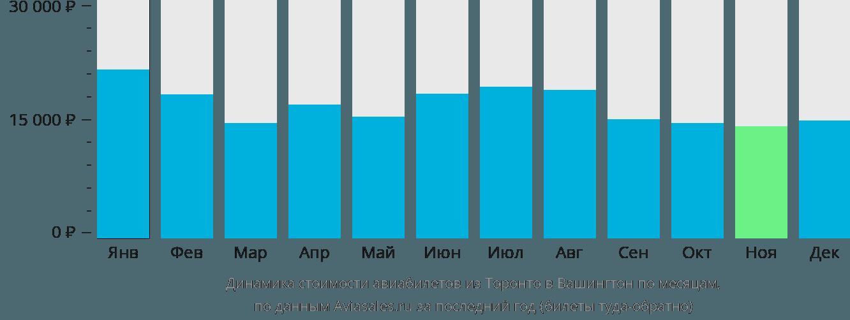Динамика стоимости авиабилетов из Торонто в Вашингтон по месяцам