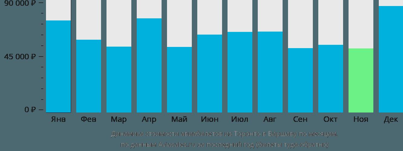 Динамика стоимости авиабилетов из Торонто в Варшаву по месяцам