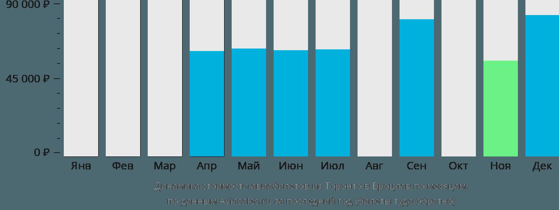Динамика стоимости авиабилетов из Торонто в Вроцлав по месяцам