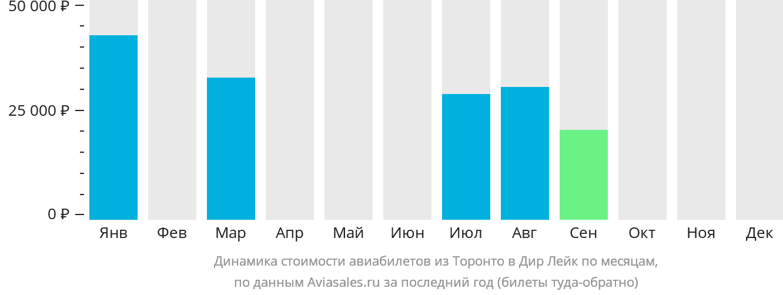 Динамика стоимости авиабилетов из Торонто в Дир Лейк по месяцам