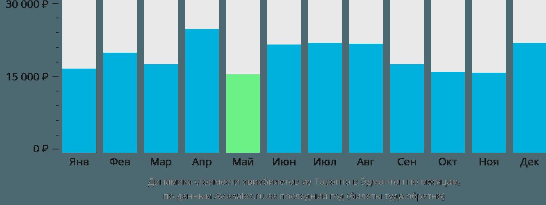Динамика стоимости авиабилетов из Торонто в Эдмонтон по месяцам
