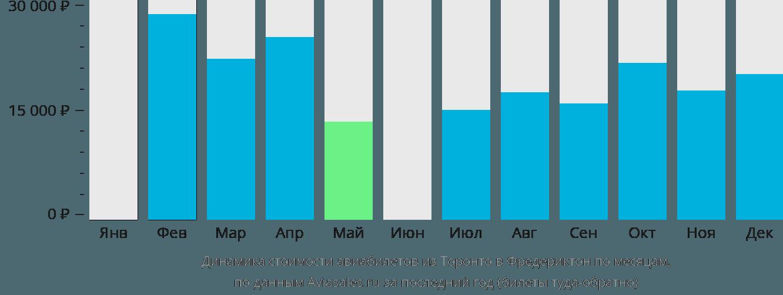 Динамика стоимости авиабилетов из Торонто в Фредериктон по месяцам