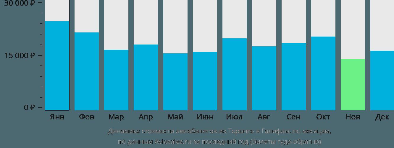 Динамика стоимости авиабилетов из Торонто в Галифакс по месяцам
