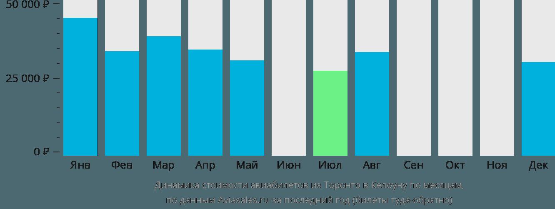 Динамика стоимости авиабилетов из Торонто в Келоуну по месяцам