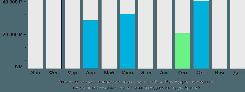 Динамика стоимости авиабилетов из Торонто в Форт Мак-Муррей по месяцам