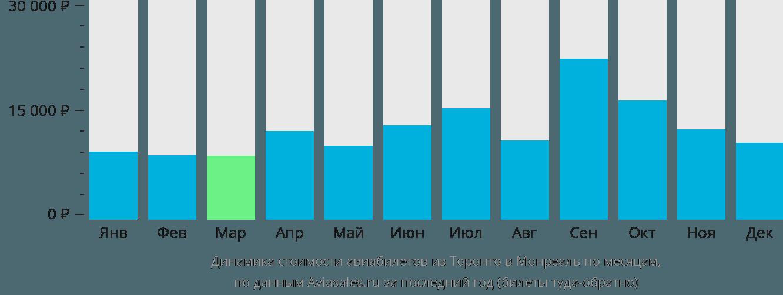 Динамика стоимости авиабилетов из Торонто в Монреаль по месяцам