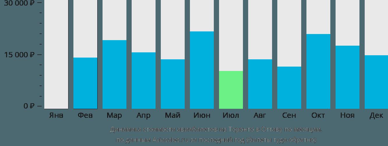 Динамика стоимости авиабилетов из Торонто в Оттаву по месяцам