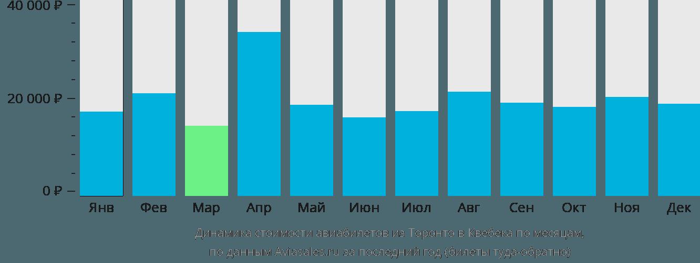 Динамика стоимости авиабилетов из Торонто в Квебека по месяцам