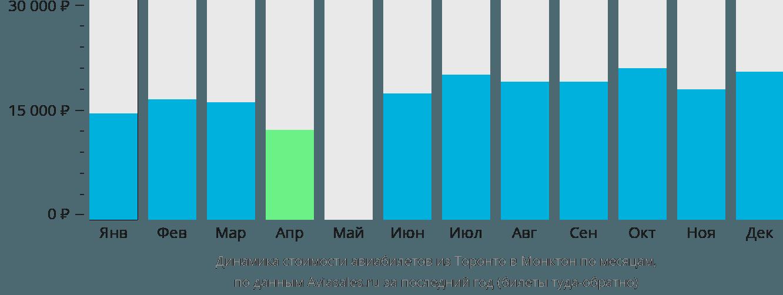 Динамика стоимости авиабилетов из Торонто в Монктон по месяцам