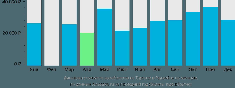 Динамика стоимости авиабилетов из Торонто в Реджайну по месяцам