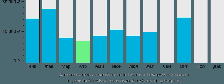 Динамика стоимости авиабилетов из Торонто в Тандер-Бей по месяцам