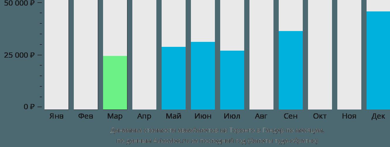 Динамика стоимости авиабилетов из Торонто в Гандер по месяцам