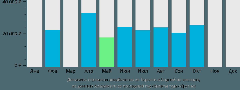 Динамика стоимости авиабилетов из Торонто в Сидней по месяцам