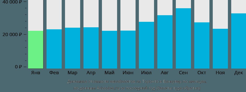 Динамика стоимости авиабилетов из Торонто в Ванкувер по месяцам