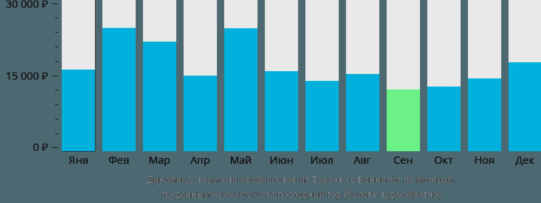 Динамика стоимости авиабилетов из Торонто в Виннипег по месяцам