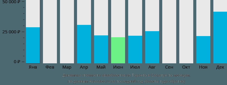 Динамика стоимости авиабилетов из Торонто в Саскатун по месяцам