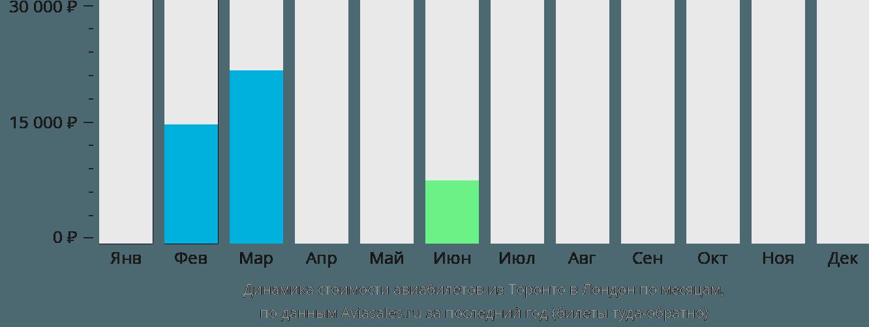 Динамика стоимости авиабилетов из Торонто в Лондон по месяцам