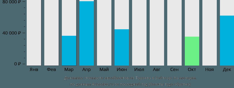 Динамика стоимости авиабилетов из Торонто в Уайтхорс по месяцам