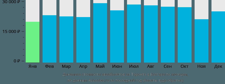 Динамика стоимости авиабилетов из Торонто в Калгари по месяцам