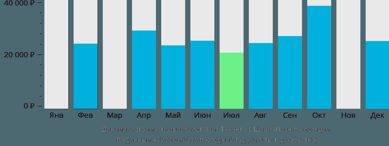 Динамика стоимости авиабилетов из Торонто в Шарлоттаун по месяцам