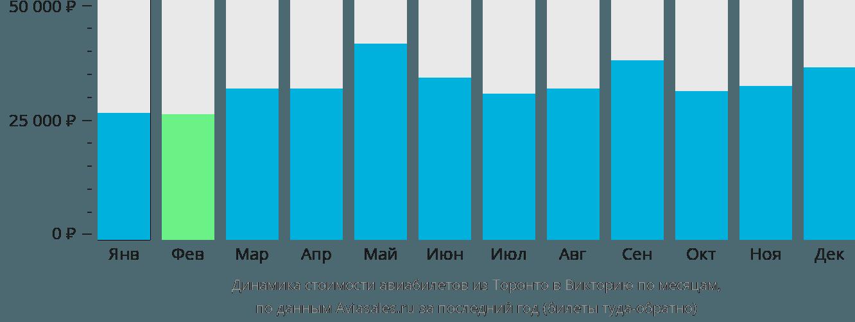 Динамика стоимости авиабилетов из Торонто в Викторию по месяцам