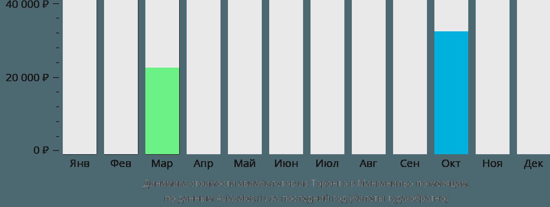 Динамика стоимости авиабилетов из Торонто в Мансанильо по месяцам
