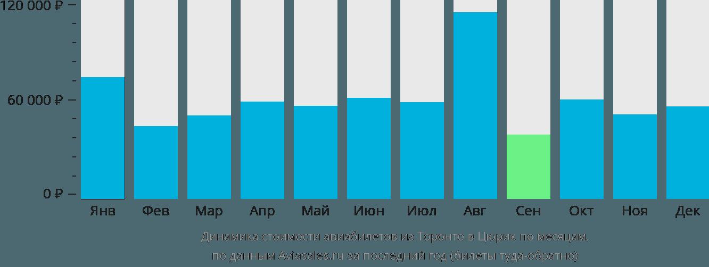 Динамика стоимости авиабилетов из Торонто в Цюрих по месяцам