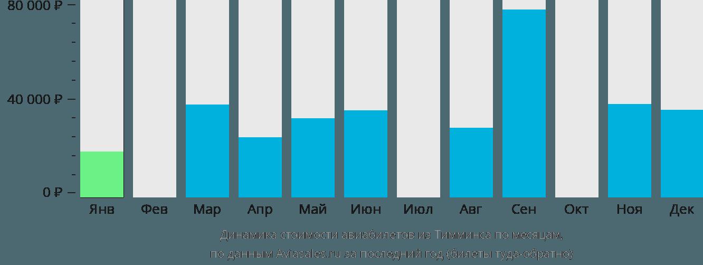 Динамика стоимости авиабилетов из Тимминса по месяцам
