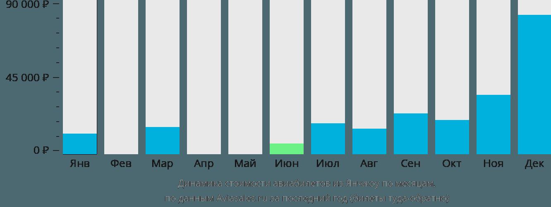 Динамика стоимости авиабилетов из Янчжоу по месяцам