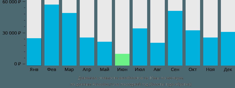 Динамика стоимости авиабилетов из Юмы по месяцам