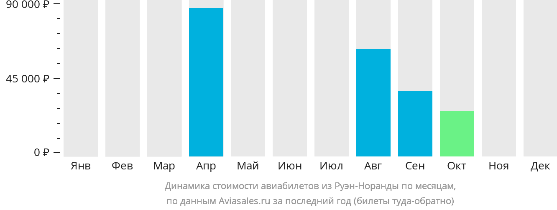 Динамика стоимости авиабилетов из Руэн-Норанды по месяцам