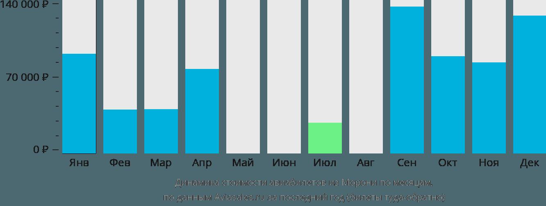 Динамика стоимости авиабилетов из Морони по месяцам
