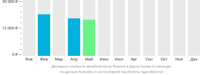 Динамика стоимости авиабилетов из Морони в Дар-эс-Салам по месяцам