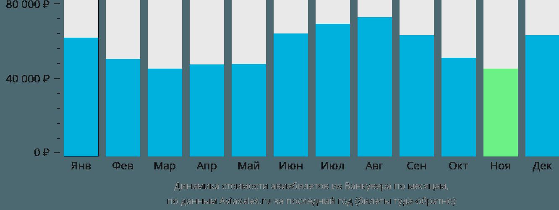 Динамика стоимости авиабилетов из Ванкувера по месяцам