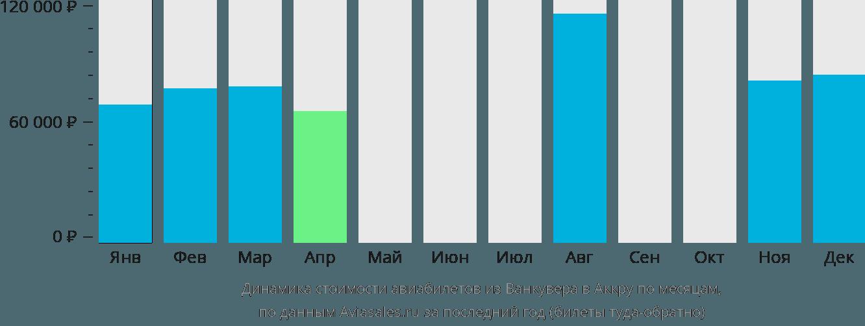 Динамика стоимости авиабилетов из Ванкувера в Аккру по месяцам