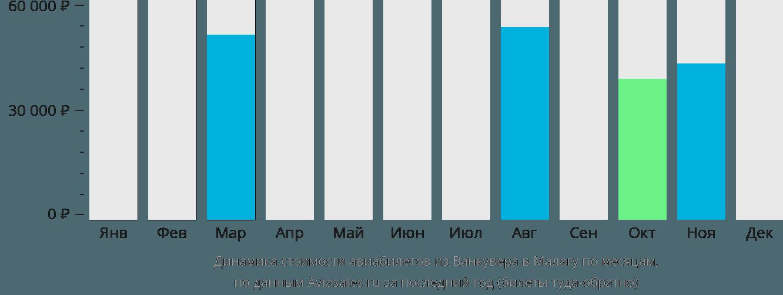 Динамика стоимости авиабилетов из Ванкувера в Малагу по месяцам