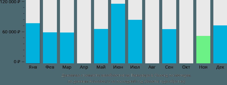 Динамика стоимости авиабилетов из Ванкувера в Окленд по месяцам