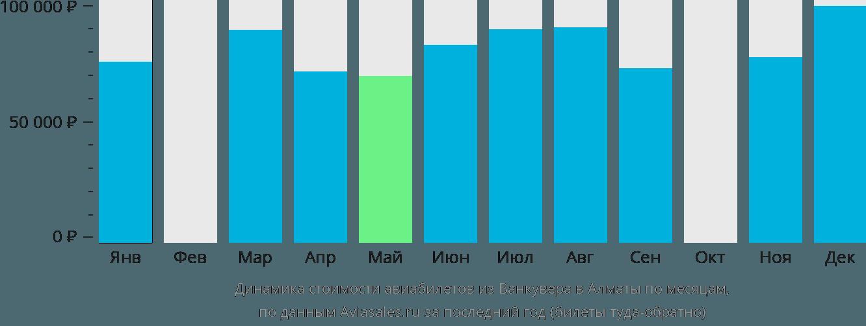 Динамика стоимости авиабилетов из Ванкувера в Алматы по месяцам