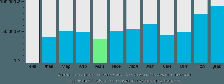 Динамика стоимости авиабилетов из Ванкувера в Амстердам по месяцам