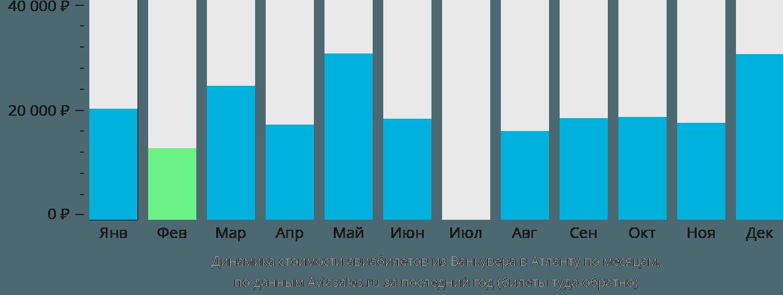 Динамика стоимости авиабилетов из Ванкувера в Атланту по месяцам