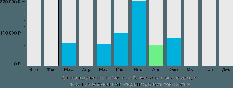 Динамика стоимости авиабилетов из Ванкувера в Анталью по месяцам