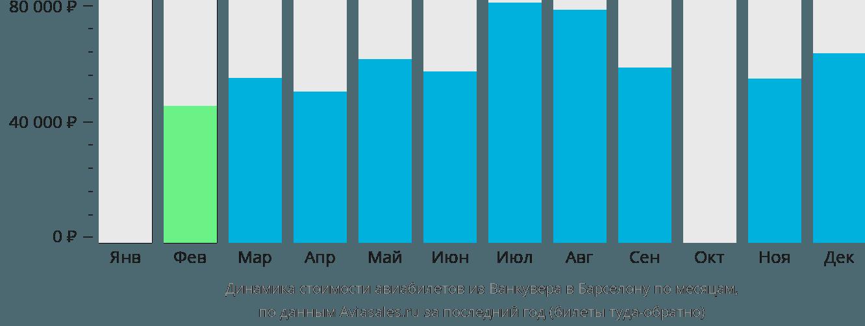 Динамика стоимости авиабилетов из Ванкувера в Барселону по месяцам