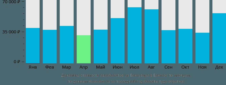 Динамика стоимости авиабилетов из Ванкувера в Бангкок по месяцам