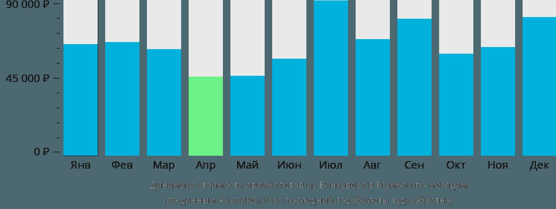 Динамика стоимости авиабилетов из Ванкувера в Мумбаи по месяцам