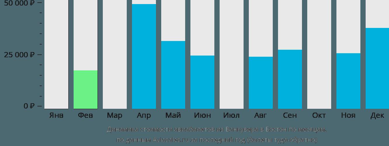 Динамика стоимости авиабилетов из Ванкувера в Бостон по месяцам