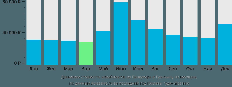 Динамика стоимости авиабилетов из Ванкувера в Гуанчжоу по месяцам