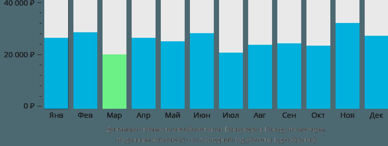 Динамика стоимости авиабилетов из Ванкувера в Канаду по месяцам